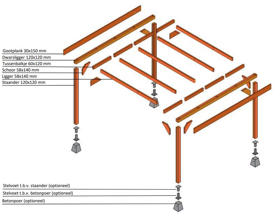 Vrijstaande overkapping bouwpakket